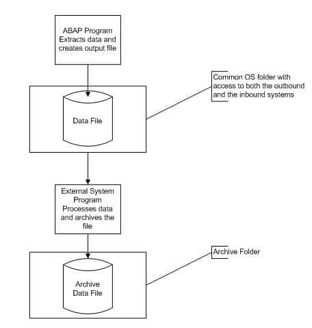 Simple flat file interface