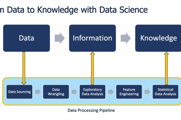 from data to knowledge with data science, steps involved
