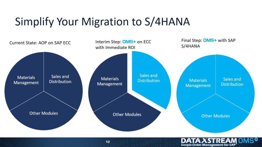 Chart to Show steps to Simplify Migration to S/4HANA